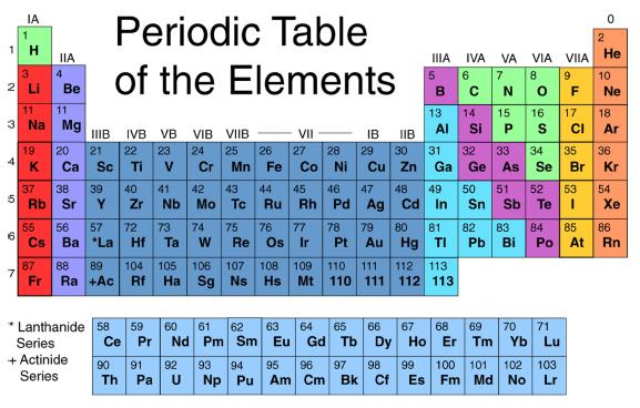 More new stuff - Interactive periodic table game ...